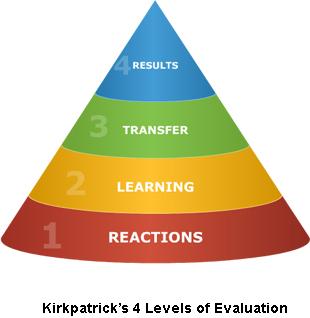 Kirkpatrick's Four Level Evaluation Model