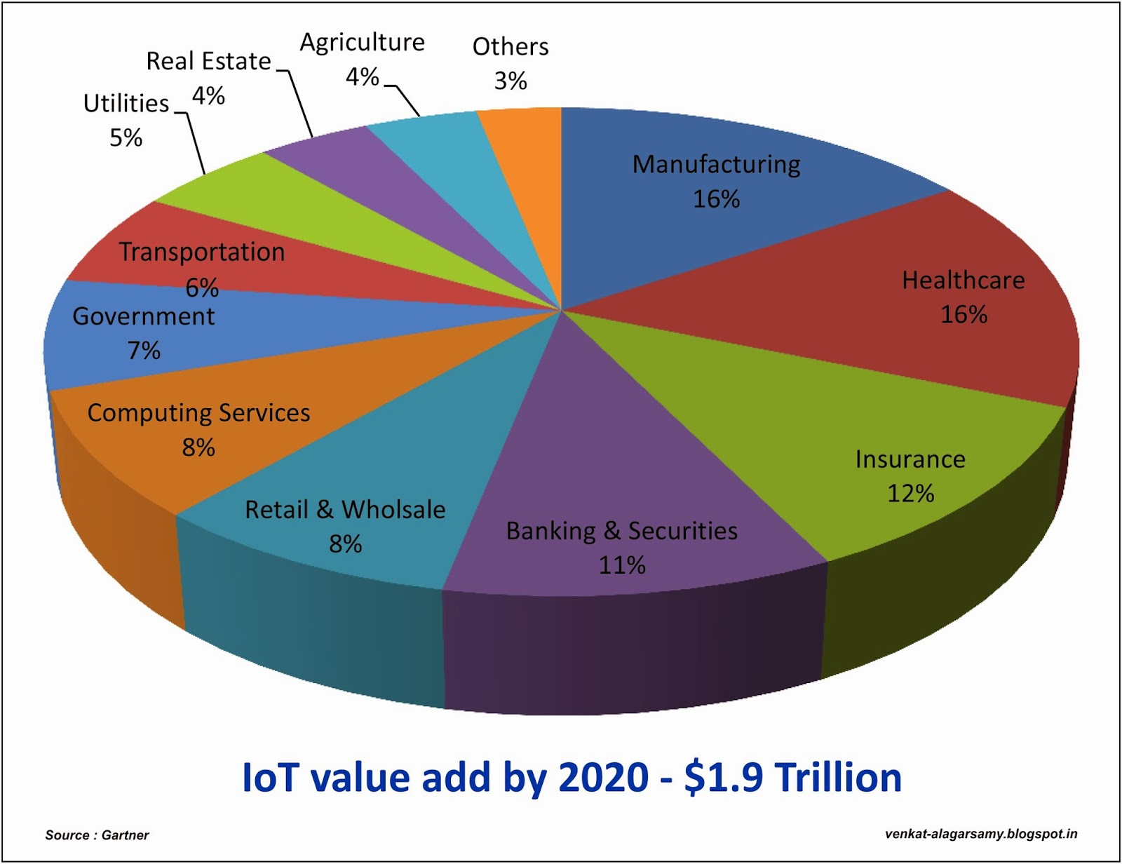 coming soon to your workplace the internet of smart things david internet of things chart iot market share 2020